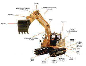 Excavator Driver Training | Earth Movers School – NTI National Training Institute